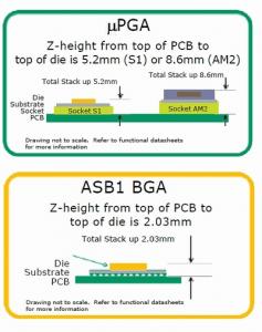 Vergleich ASB1-Socket im Vergleich zum µPGA